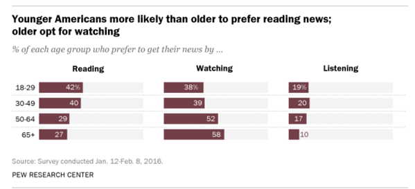 Pew Research: Younger Americans more likely than older to prefer reading news