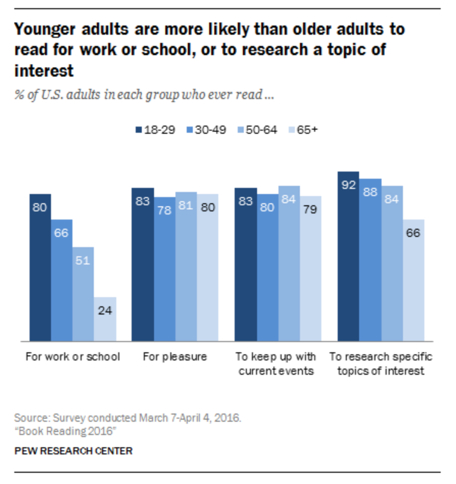 Pew Research Center - Millennial reading habits 2016