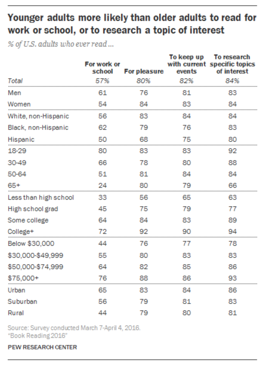 Pew Research Center - Younger adults more likely to read for work or school