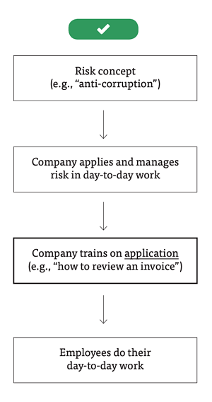 Flow chart of approach of compliance training by focusing on application of risk to job (advised)