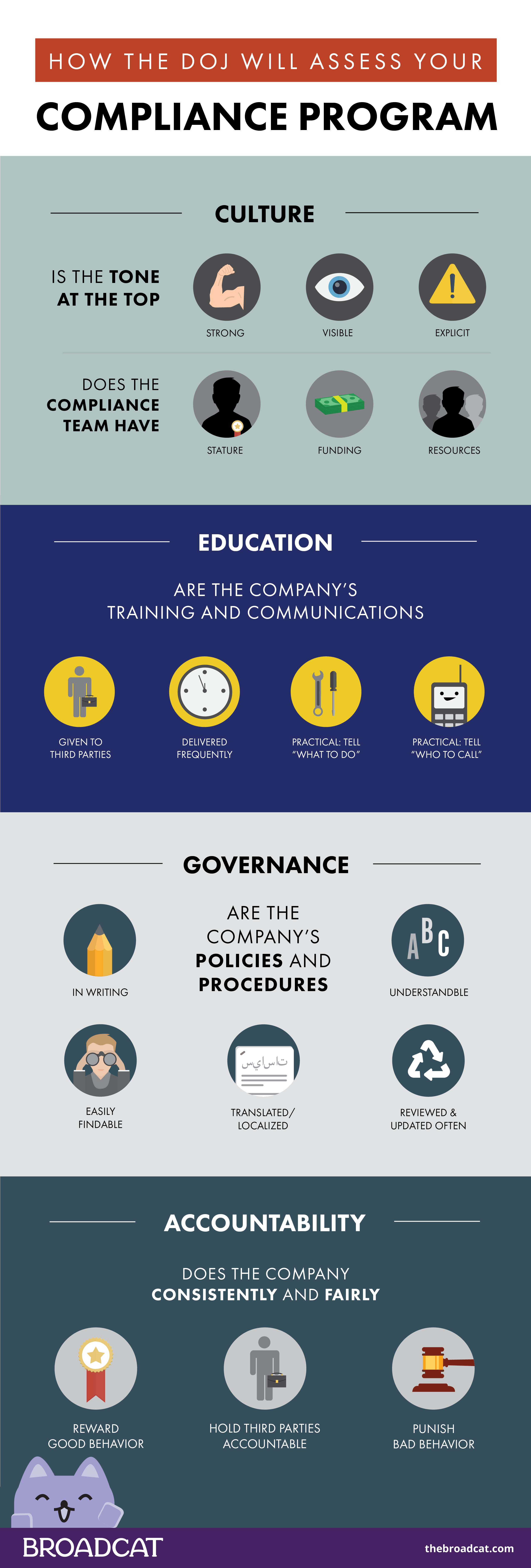 Infographic showing how the DOJ will access your compliance program