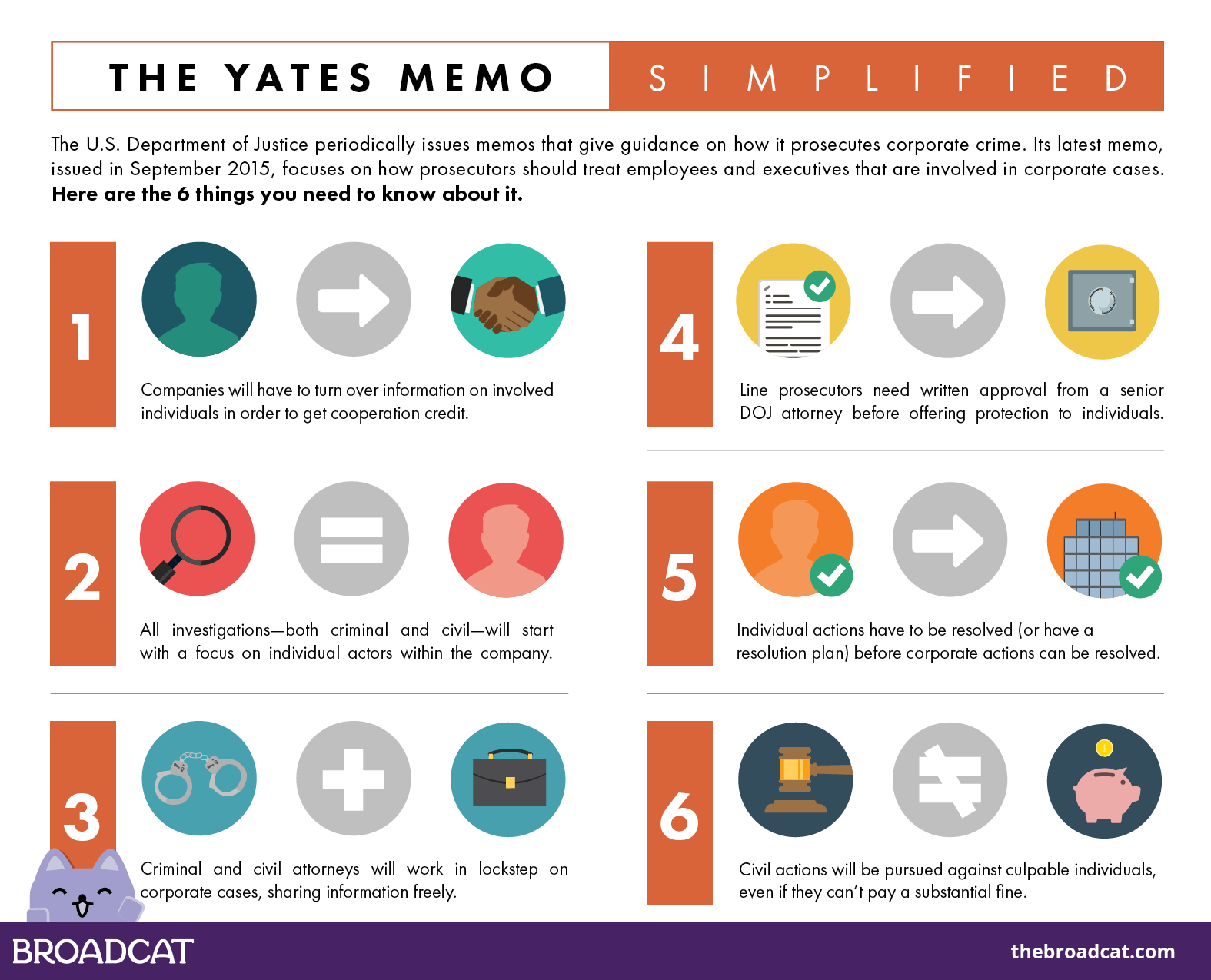 An infographic showing the six things you need to know about the Yates Memo.